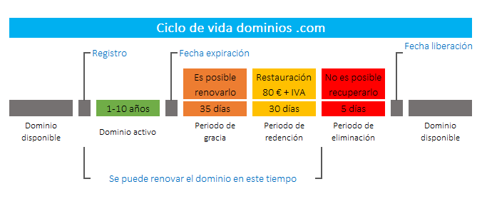 Ciclo de vida dominios .com