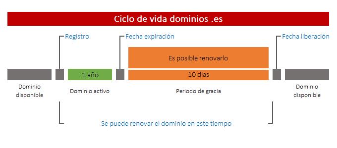 Ciclo de vida dominios .es