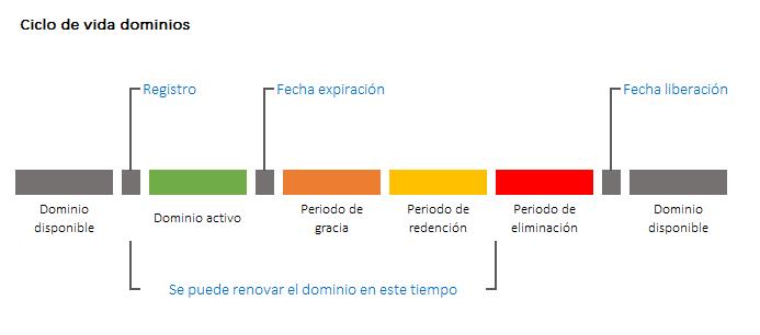 Ciclo de vida dominios gTLD